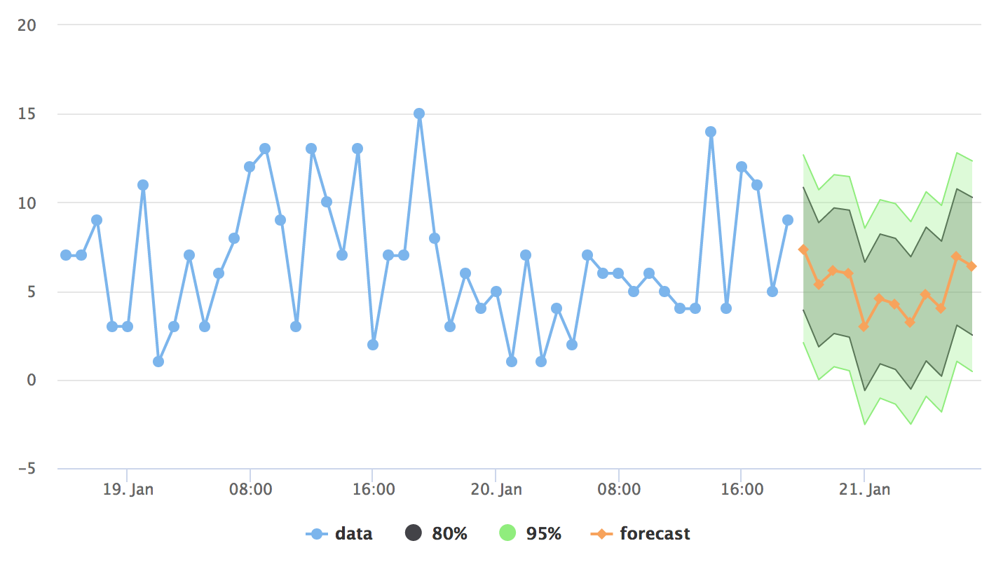 Real-time forecasting dashboard with Google Tag Manager