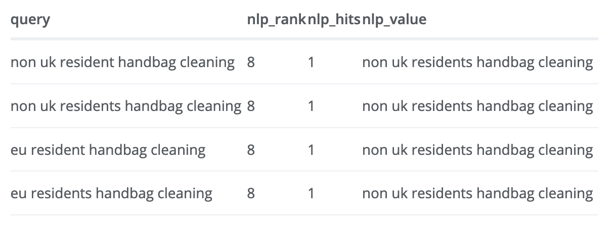 Comparing Google Search Console queries with Google's Cloud